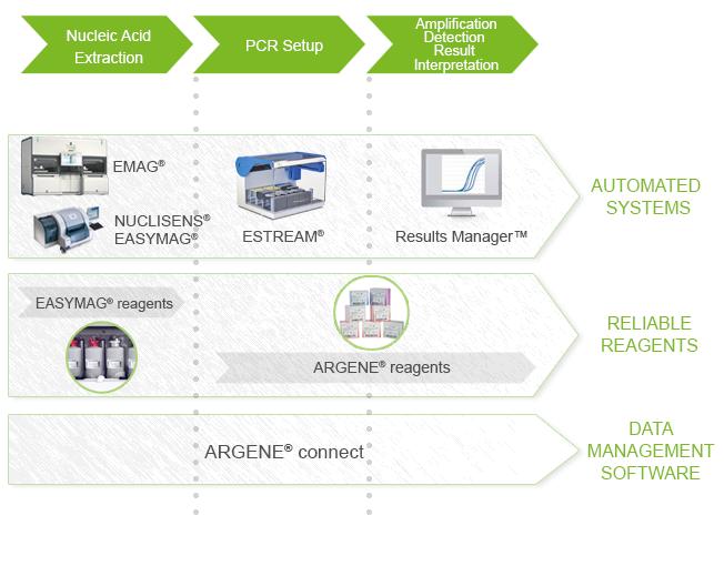 ARGENE® SOLUTION - clinical diagnostics products